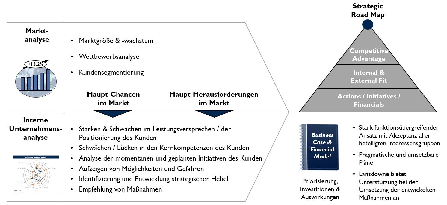 01 Unternehmensstrategie Ansatz