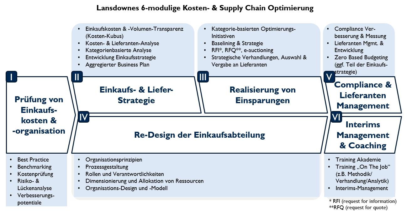06 Supply Chain Optimierung Ansatz