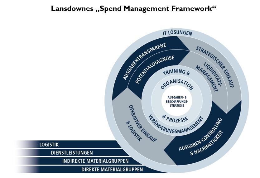 07 Supply Chain Spend Management Framework