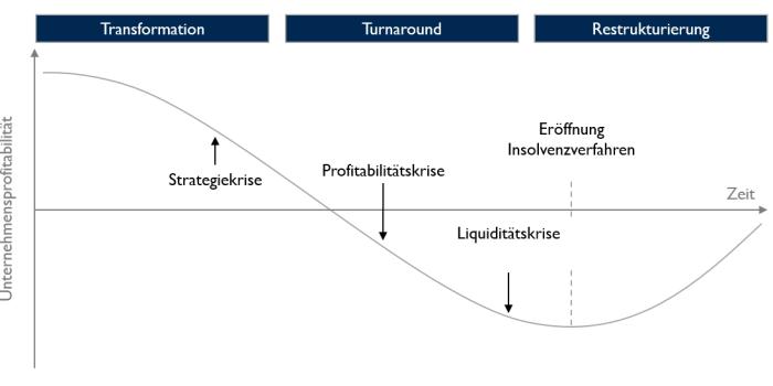 08 Restrukturierung Timeline