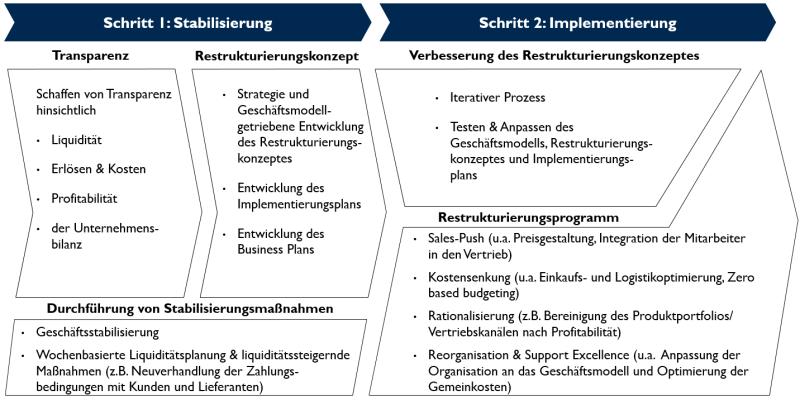 09 Restrukturierung Ansatz