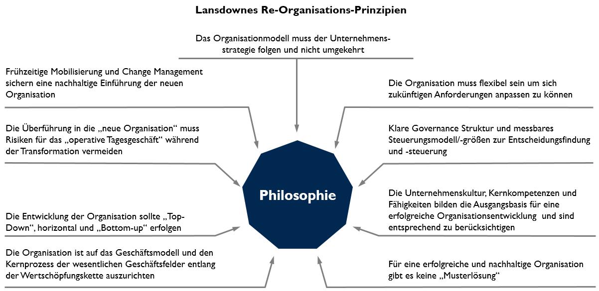 10 ReOrganisation Philosophie