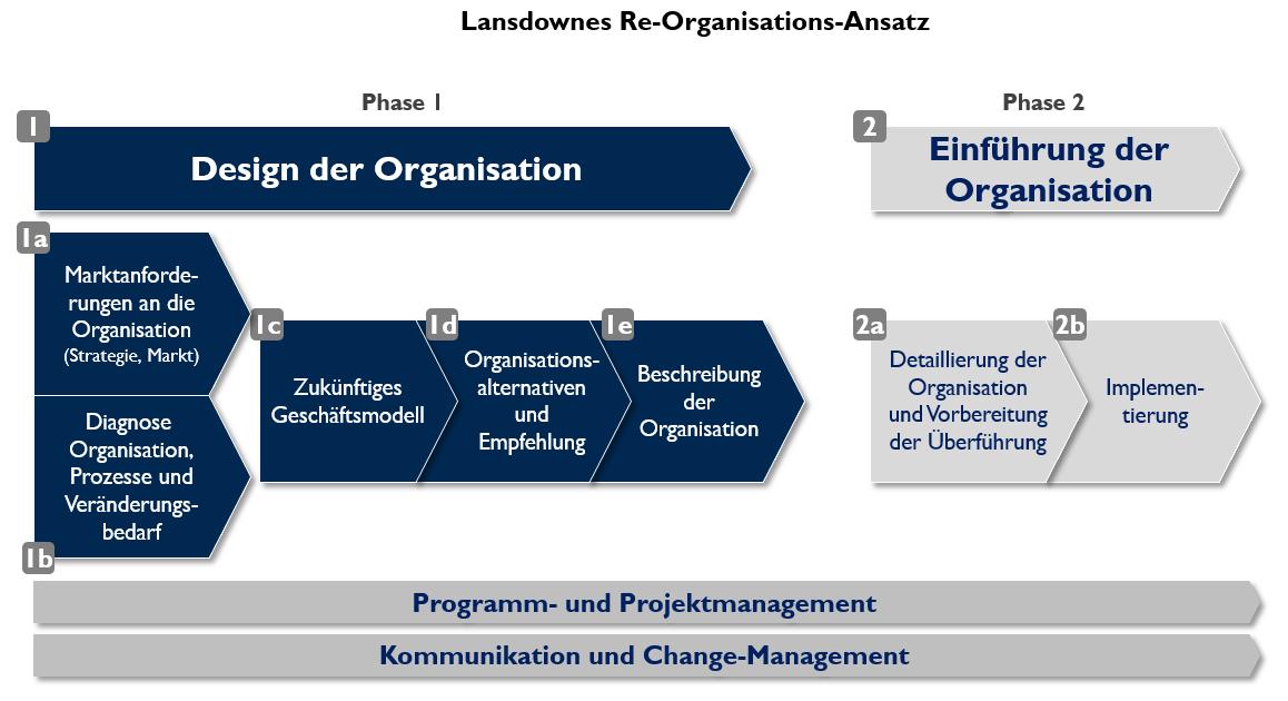 11 ReOrganisation Ansatz
