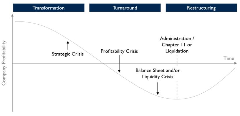 08 Restructuring Timeline