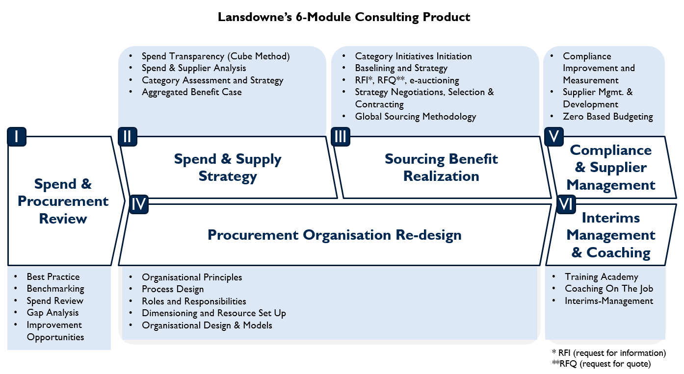 procurement strategies review A review of the literature encompassing strategic sourcing initiatives in hotels does not provide sufficient examples describing all of the benefits for adopting strategic sourcing initiatives.